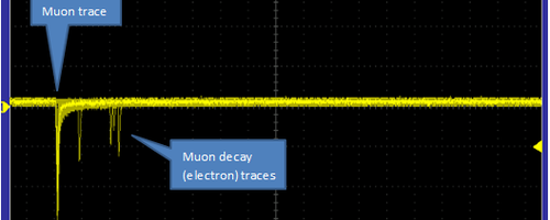 Blog Post Header Image THE DECAY OF MUONS 1