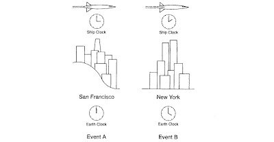 Hypothetical experiment to demonstrate the reversal of time ordering predicted by special relativity. Event A occurs in San Francisco, event B in New York. Each event is detected by two sets of observers-one set fixed on earth and the other located on spaceships flying at equal (constant) speeds. Each set of observers measures the times of the two events on its own clocks, which have been previously synchronized. According to earth clocks, event A happens before B, whereas according to spaceship clocks, B happens before A. The time intervals shown on the clocks are much exaggerated.