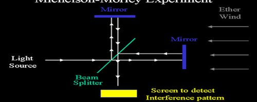 Blog Post Header Image THE MICHELSON-MORLEY EXPERIMENT