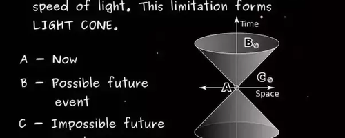 Blog Post Header Image The Postulates of Relativity and Their Implications 2